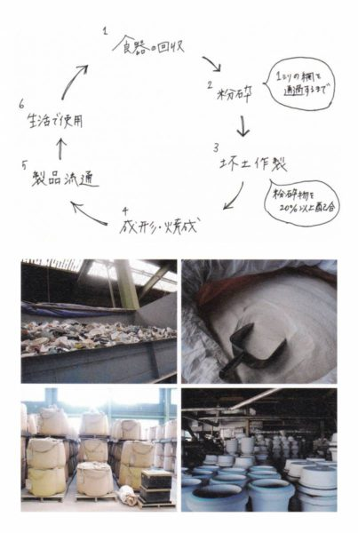Re-食器のリサイクルの工程